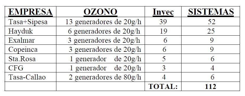 Ozono Peru